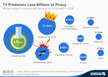 Infographic - TV Producers Lose Billions to Piracy