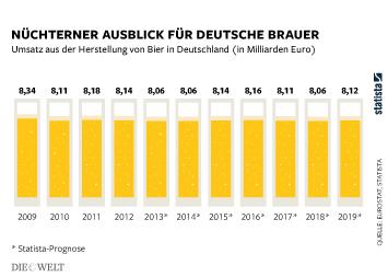 Infografik - Bier Umsatz in Deutschland