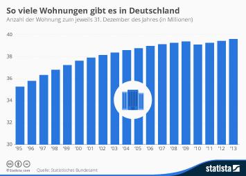 Infografik - So viele Wohnungen gibt es in Deutschland