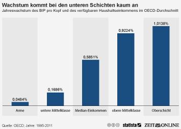 Infografik - Jahreswachstum des BIP pro Kopf und des verfügbaren Haushaltseinkommens im OECD-Durchschnitt