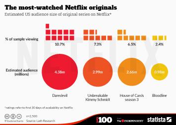 Infographic: The most-watched Netflix originals   Statista