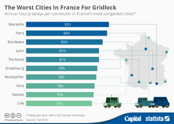 Infographic: The Worst Cities In France For Gridlock | Statista
