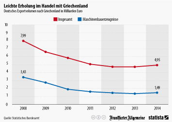 Link zu Leichte Erholung im Handel mit Griechenland Infografik