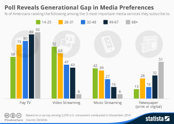 Infographic - Poll Reveals Generational Gap in Media Preferences