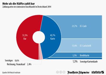 Infografik: Mehr als die Hälfte zahlt bar | Statista