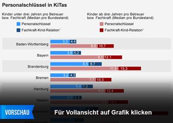 Infografik - Personalschlüssel in KiTas