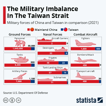 Link to The Military Imbalance In The Taiwan Strait Infographic