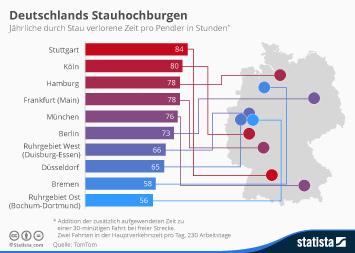 Link zu In welchen Städten und Regionen Pendler am längsten im Stau stehen Infografik