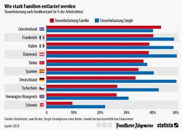 Infografik: Wie stark Familien steuerlich entlastet werden | Statista