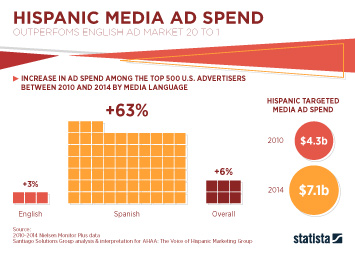 Hispanic media Infographic - Hispanic Media Ad Spend Outperfoms English Ad Market 20 to 1