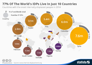 Infographic: 77% Of The World's IDPs Live In Just 10 Countries | Statista