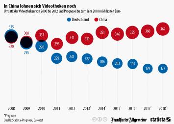 Infografik - Umsatz der Videotheken in Deutschland und China