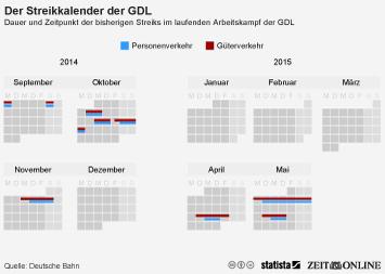 Infografik - Dauer und Zeitpunkt der bisherigen Streiks im laufenden Arbeitskampf der GDL