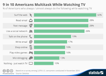 Infographic: 9 in 10 Americans Multitask While Watching TV | Statista