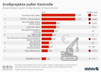 Infografik: Die größten Kostensteigerungen bei Großprojekten | Statista