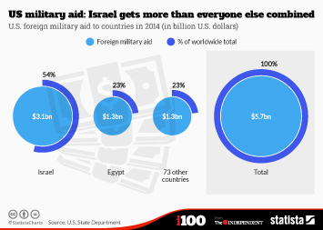 Infographic: US military aid: Israel gets more than everyone else combined | Statista