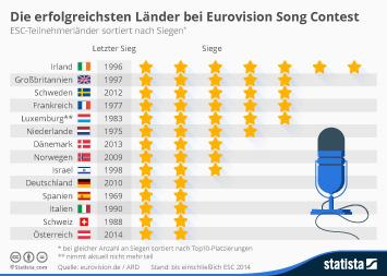 Infografik - ESC-Teilnehmerländer sortiert nach Siegen