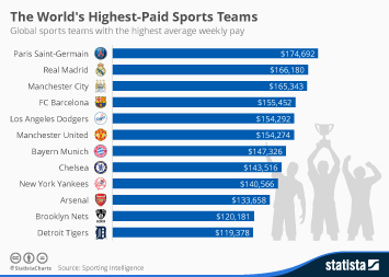 Infographic: The World's Highest-Paid Sports Teams | Statista