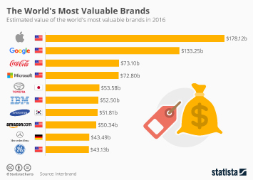 Infographic - Most Valuable Brands 2015