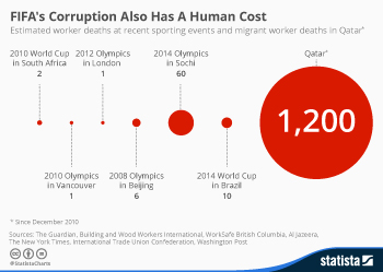 Infographic: FIFA's Corruption Also Has A Human Cost | Statista