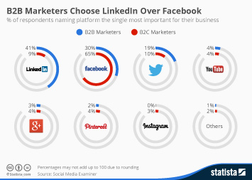 Infographic: B2B Marketers Choose LinkedIn Over Facebook | Statista