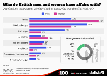 Infographic - Who British men and women have affairs with