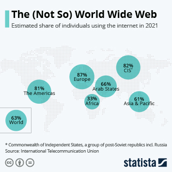 Infographic: The (Not So) World Wide Web | Statista