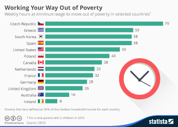 Infographic: Working Your Way Out Of Poverty On The Minimum Wage  | Statista