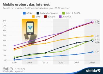 Infografik - mobile Breitband Anschlüsse pro 100 Einwohner weltweit