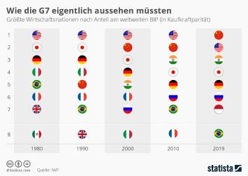 G7-Gipfel Infografik - Wie die G7 eigentlich aussehen müssten