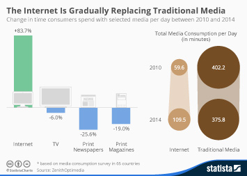Infographic: The Internet Is Gradually Replacing Traditional Media | Statista