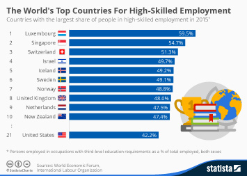 Infographic: The World's Top Countries For High-Skilled Employment | Statista