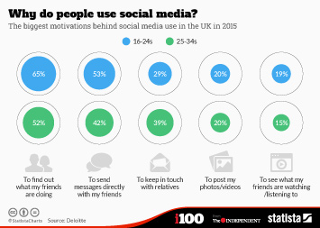 Infographic: Why do people use social media?  | Statista