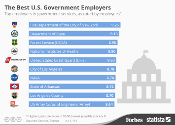Infographic: The Best U.S. Government Employers | Statista