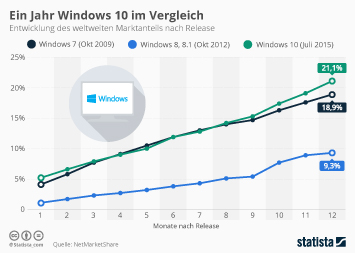 Infografik: Ein Jahr Windows 10 im Vergleich | Statista
