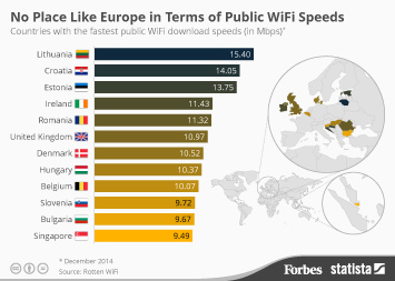 Infographic: No Place Like Europe in Terms of Public WiFi Speeds | Statista