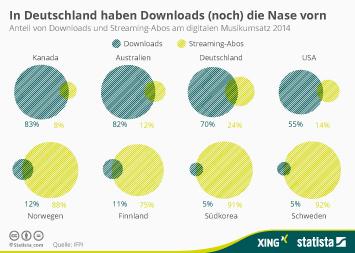 Infografik: In Deutschland haben Downloads (noch) die Nase vorn | Statista