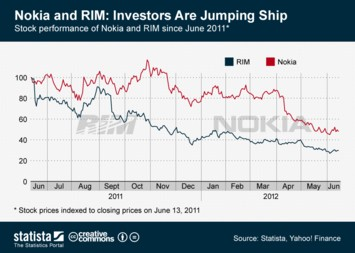 Nokia and RIM - Investors Are Jumping Ship