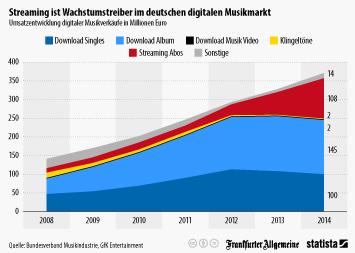 Infografik: Streaming ist Wachstumstreiber im deutschen digitalen Musikmarkt   Statista