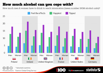 Infographic - How much alcohol can you cope with