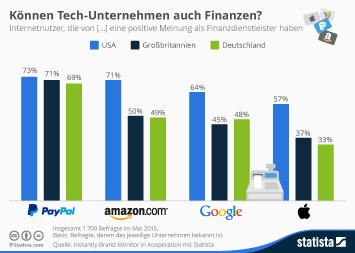 Infografik: Können Tech-Unternehmen auch Finanzen?   Statista
