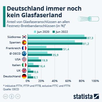 Infografik: Glasfaserausbau kommt in Deutschland kaum voran | Statista