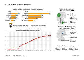 Infografik: Die Deutschen und ihre Domains | Statista
