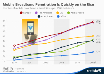 Infographic - Mobile Broadband Penetration