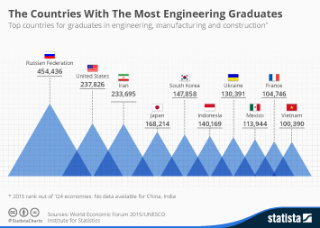 Infographic: The Countries With The Most Engineering Graduates | Statista