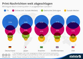 Infografik - die wichtigsten Nachrichten-Quellen in ausgewählten Ländern