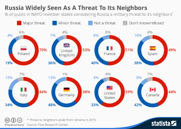 Infographic - Russia Widely Seen As A Threat To Its Neighbors