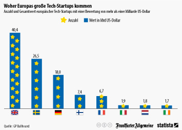 Link zu Fachmedien Infografik - Woher Europas große Tech-Startups kommen Infografik