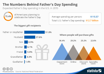 Infographic - Fathers Day Spending