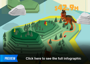 Infographic - Building A Real Dinosaur Park